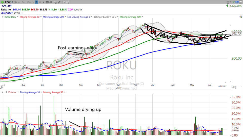 Here's your trade on Roku ($ROKU) - June 21, 2021