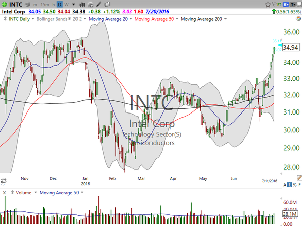 3 Stocks I Saw on TV- NTDOY, INTC, NXPI (July 12, 2016)