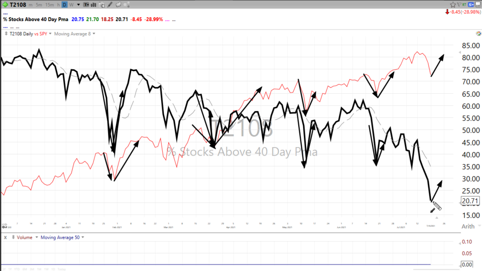 A look at the advance/decline and the % of stocks above their 40-day moving average - July 19, 2021
