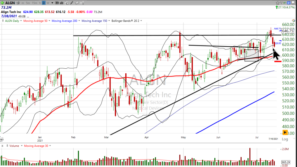 Here's another look at Align Tech ($ALGN) (July 22, 2021)