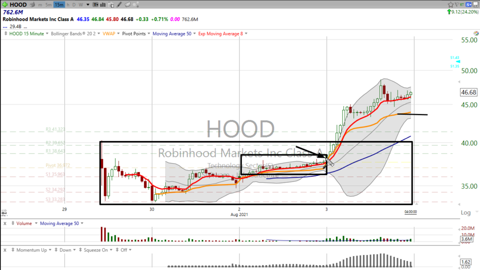 Here's how I traded Robin Hood ($HOOD), and will be trading it tomorrow. (August 03, 2021)
