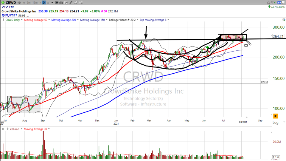 Here's how I'm trading CrowdStrike ($CRWD) - August 4, 2021