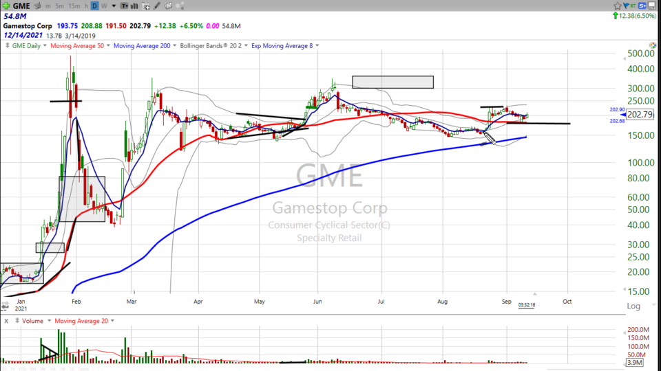 Here's one that isn't playing around.  Check GameStop ($GME) (September 13, 2021)