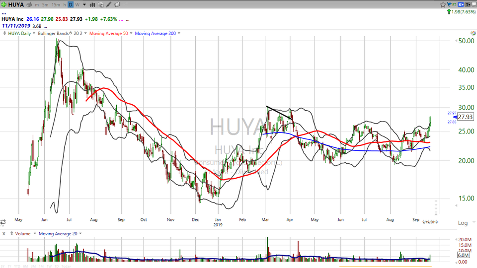 Nice move in Huya ($HUYA) today.  Think you are too late?  Well, I've got your trade! (September 19, 2019)