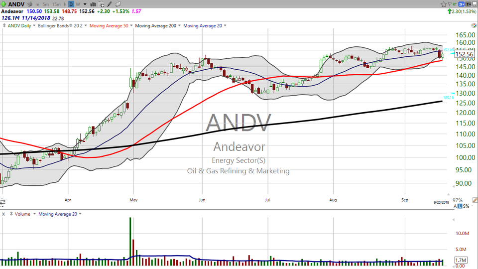 Looking for a high squeeze?  Try Andeavor (ANDV) on for size. (September 20, 2018)