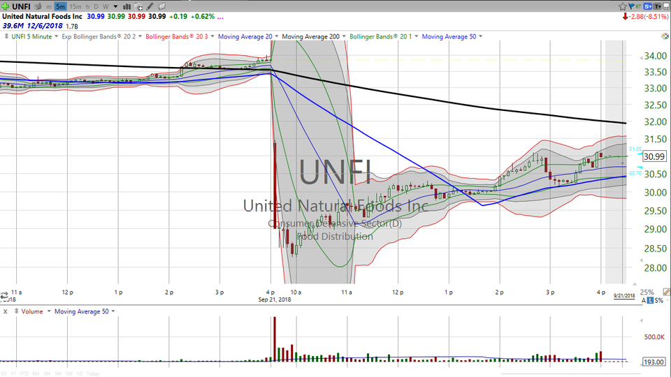 Want some specifics on a big dragonfly doji? Here's your trade on United Natural Foods (UNFI) (September 21, 2018)