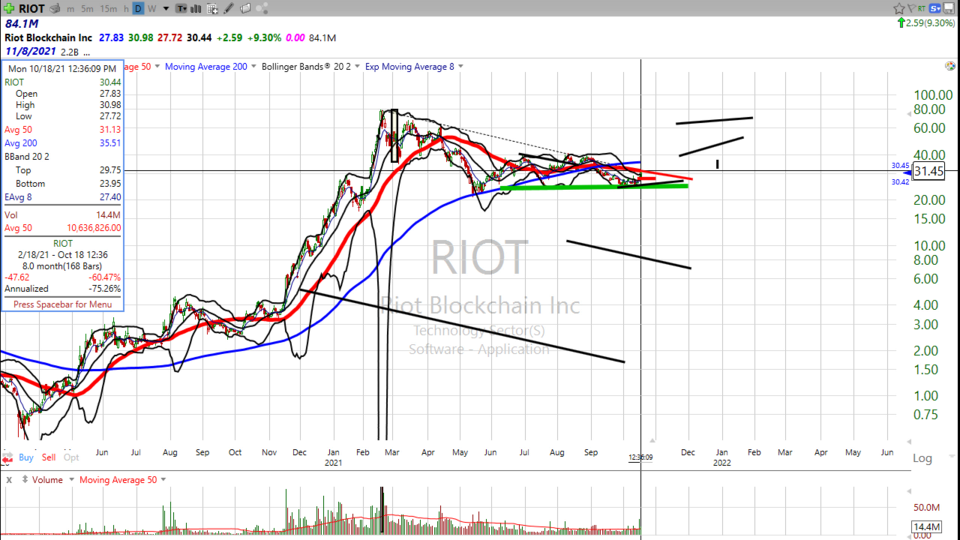Here's the down low on Riot Blockchain ($RIOT) - October 18, 2021