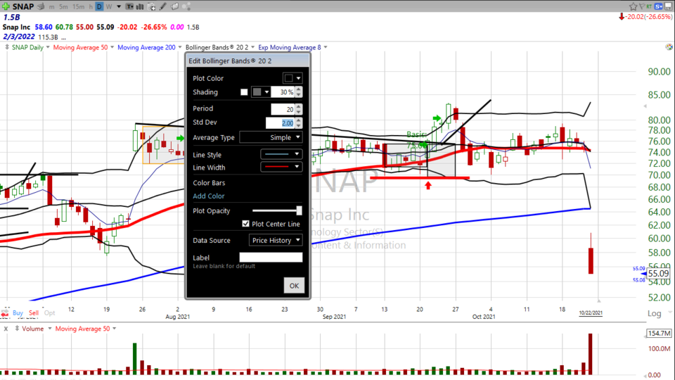 Want to see a 4 Standard Deviation Trade setup?  Here's your trade setup on Snap ($SNAP) - October 22, 2021