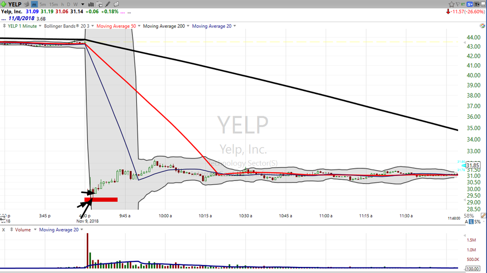 Want to know how to trade disasters like Yelp (YELP)?  Have a look! (November 09, 2018)