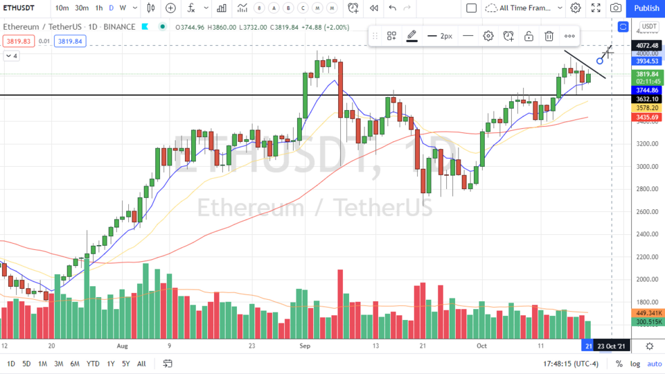 While Bitcoin is running Keep your Eyes on ETHE! (October 19, 2021)