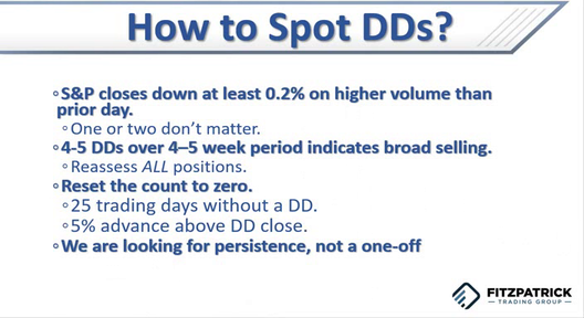 Distribution Days Explained - September 16, 2021