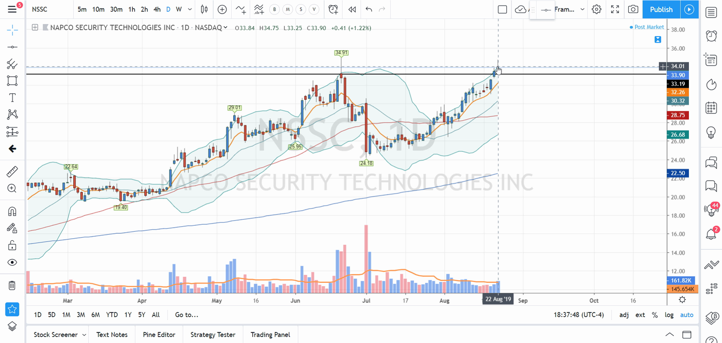 Swing Trades and Requests by Scott (August 22, 2019)