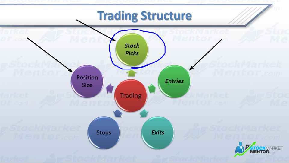 Elements of a Trading Process